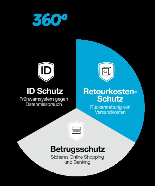Online_Shopping_Schutz_pro_Grafik_04_21
